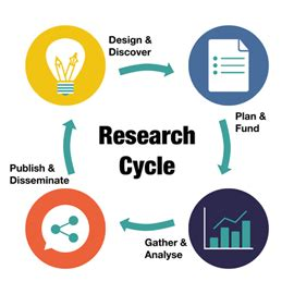 Conducting Literature Review - PowerPoint PPT Presentation